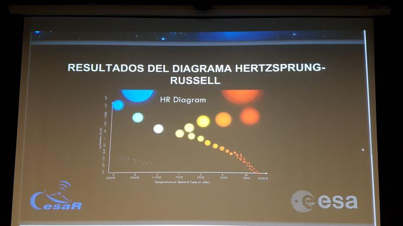Cesar school lectures hertzsprung russell diagram colegio virgen before starting the scientific case we had a short talk about stellar evolution and how it is represented in the hr diagram during the scientific case ccuart Images